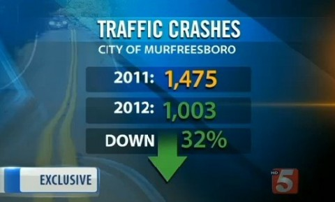 Graphic_TrafficCrashes_Murfreesboro_Tennessee_WTVF-TVCBS5_062513