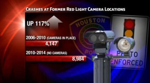 Graphic_Houston_Texas_PoliceSayCrashesIncreaseWoutRLCs_102814