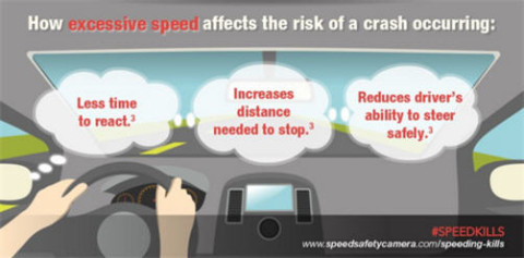 Graphic_Speed Kills_Impact on Reaction_DL022416