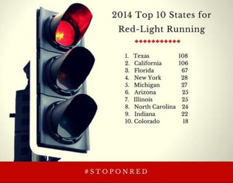 Graphic_Top10States_2014_RedLightRunning_DL042716