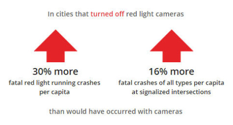 Graphic_IIHSStudy_FatalitiesRiseWithoutCameras_072816