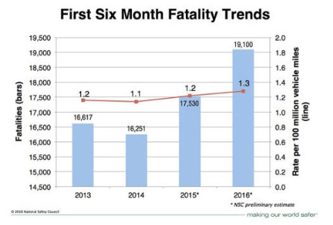 Graphic_Table_FatalityTrends_2016_NationalSafetyCouncil_082316
